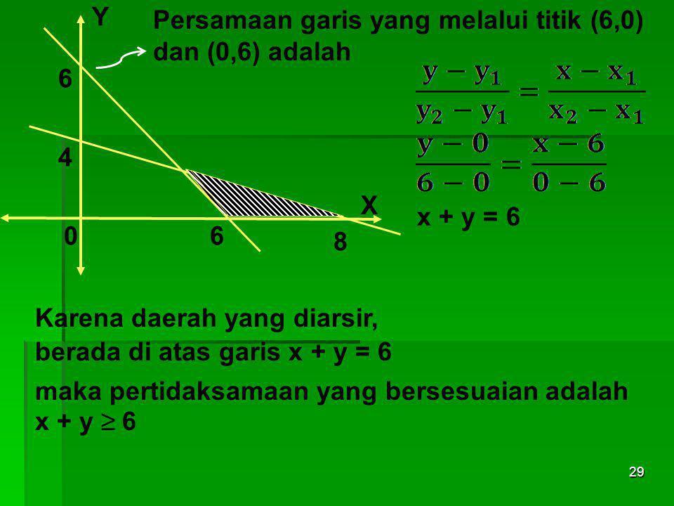Tentukanlah Model Matematika dari daerah himpunan penyelesaian berikut! Y Y 6 6 4 4 X 0 68 0 68 Contoh 9 :