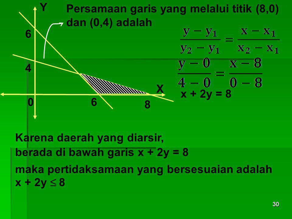 29 Y 06 6 4 8 X Persamaan garis yang melalui titik (6,0) dan (0,6) adalah x + y = 6 Karena daerah yang diarsir, berada di atas garis x + y = 6 maka pe