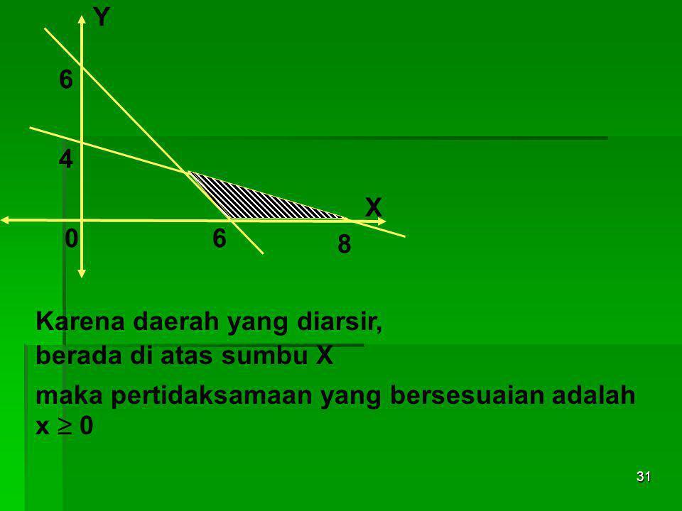 30 Y 06 6 4 8 X Persamaan garis yang melalui titik (8,0) dan (0,4) adalah x + 2y = 8 Karena daerah yang diarsir, berada di bawah garis x + 2y = 8 maka