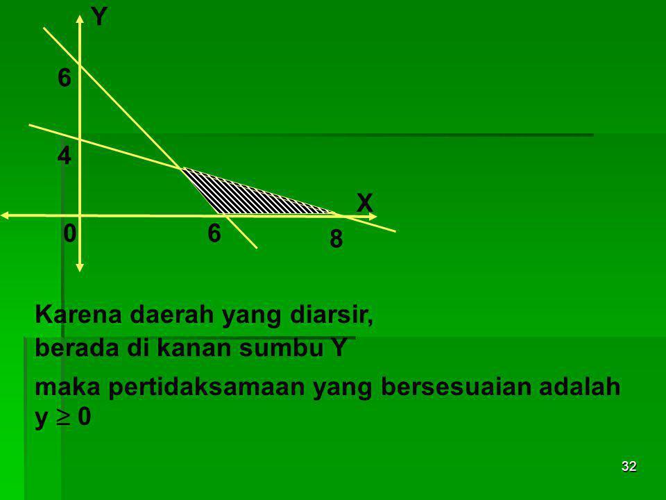 31 Y 06 6 4 8 X Karena daerah yang diarsir, berada di atas sumbu X maka pertidaksamaan yang bersesuaian adalah x ≥ 0