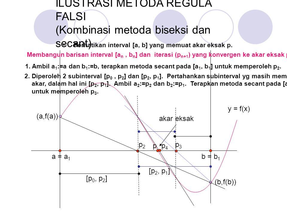 a = a 1 b = b 1 y = f(x) p2p2 p3p3 (a,f(a)) (b,f(b)) akar eksak p [p 0, p 2 ] [p 2, p 1 ] ILUSTRASI METODA REGULA FALSI (Kombinasi metoda biseksi dan secant) p4p4 1.