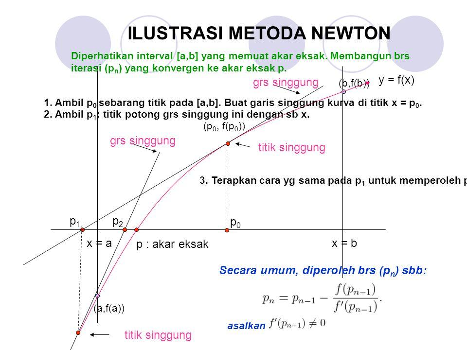 x = b y = f(x) p : akar eksak ILUSTRASI METODA NEWTON p0p0 (a,f(a)) (b,f(b)) p1p1 x = a p2p2 grs singgung titik singgung grs singgung titik singgung (p 0, f(p 0 )) Diperhatikan interval [a,b] yang memuat akar eksak.