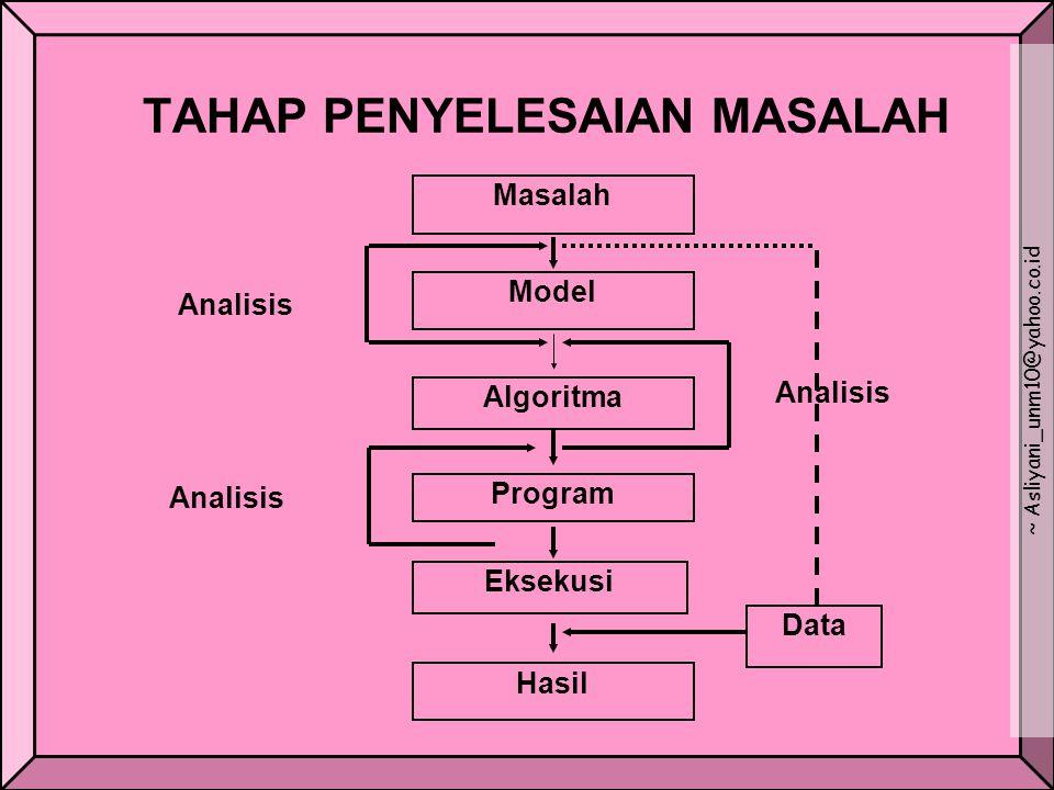 TAHAP PENYELESAIAN MASALAH Masalah Model Algoritma Program Eksekusi Hasil Data Analisis ~ Asliyani_unm10@yahoo.co.id