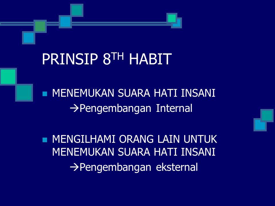 PRINSIP 8 TH HABIT MENEMUKAN SUARA HATI INSANI  Pengembangan Internal MENGILHAMI ORANG LAIN UNTUK MENEMUKAN SUARA HATI INSANI  Pengembangan eksternal