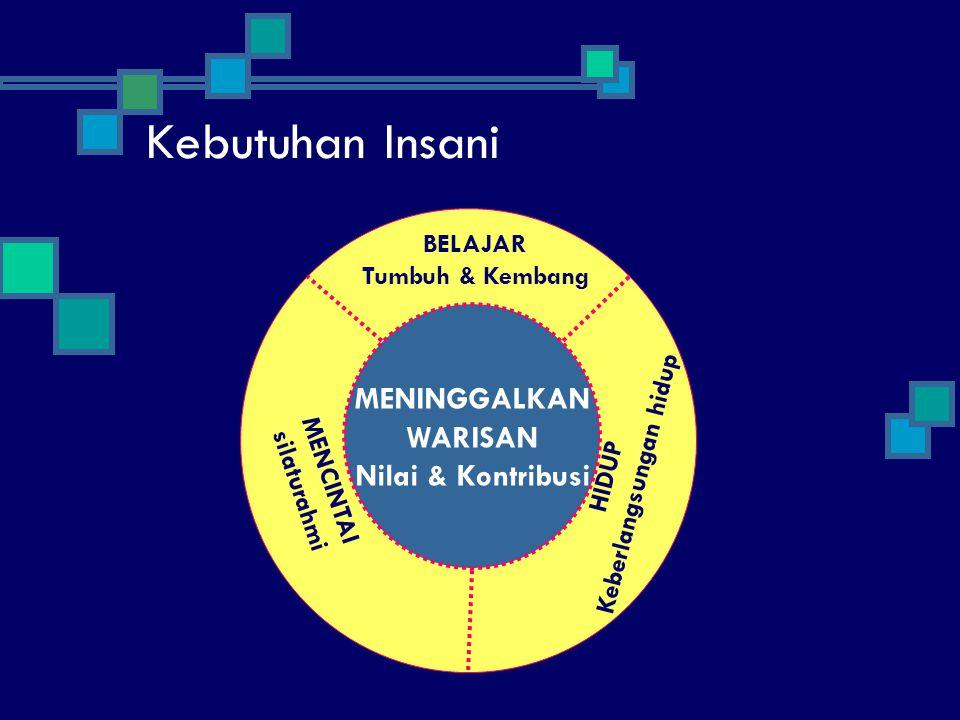 LIVE KEBEBASAN UNTUK MEMILIH HUKUM ALAM POTENSI POSITIF DENGAN 4 KECERDASAN: MENTAL (Pikiran) FISIK (Tubuh) EMOSIONAL (Hati) SPRIRITUAL (Jiwa)
