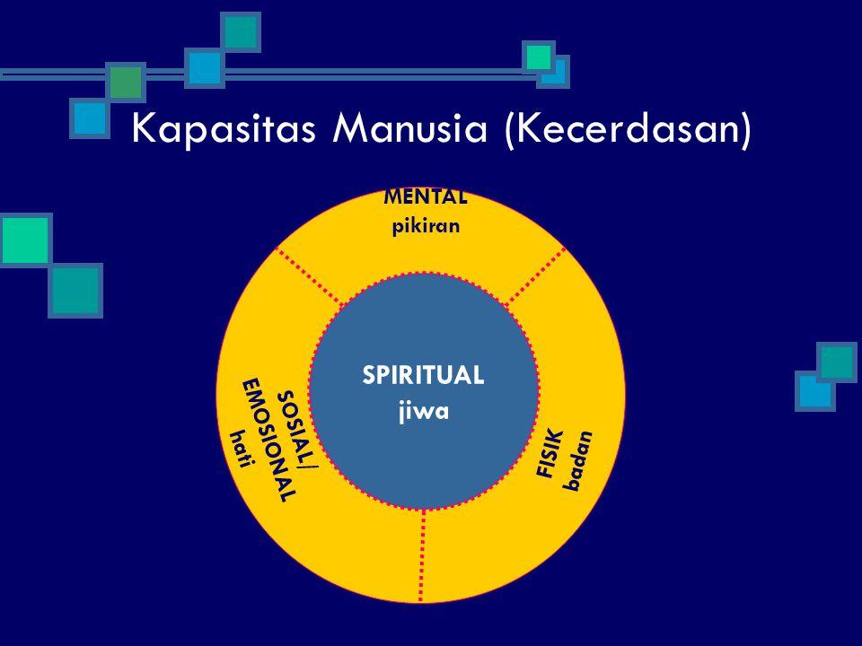 Kapasitas Manusia (Kecerdasan) SPIRITUAL jiwa FISIK badan SOSIAL/ EMOSIONAL hati MENTAL pikiran