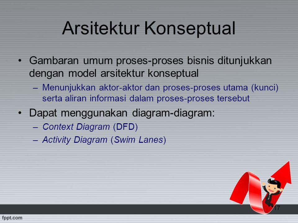 17 Arsitektur Konseptual Gambaran umum proses-proses bisnis ditunjukkan dengan model arsitektur konseptual –Menunjukkan aktor-aktor dan proses-proses