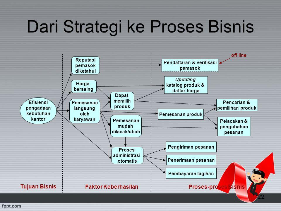 22 Dari Strategi ke Proses Bisnis Dapat memilih produk Proses administrasi otomatis Pemesanan langsung oleh karyawan Harga bersaing Pendaftaran & veri