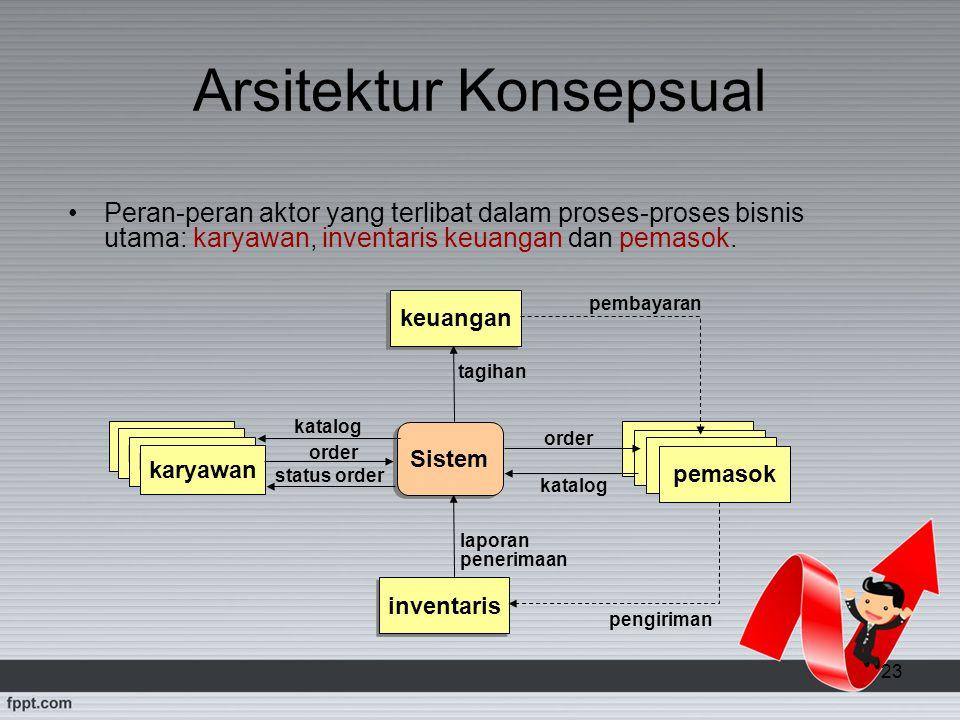 23 Arsitektur Konsepsual Peran-peran aktor yang terlibat dalam proses-proses bisnis utama: karyawan, inventaris keuangan dan pemasok. Sistem karyawan