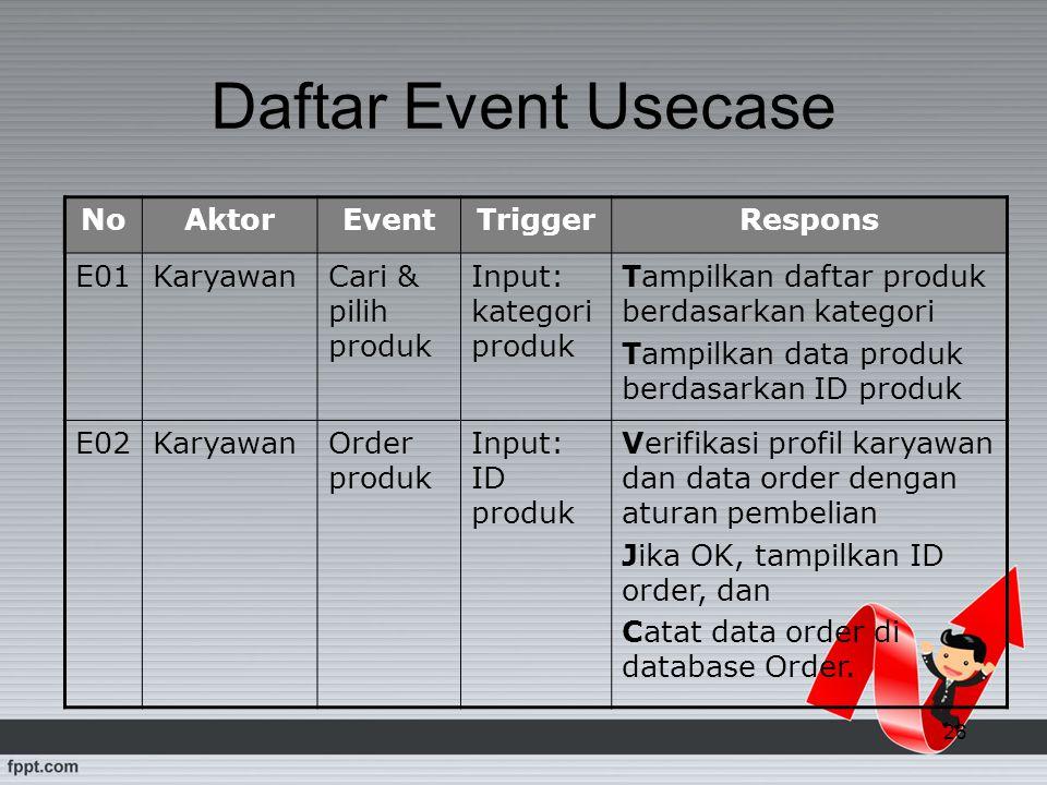 26 Daftar Event Usecase NoAktorEventTriggerRespons E01KaryawanCari & pilih produk Input: kategori produk Tampilkan daftar produk berdasarkan kategori