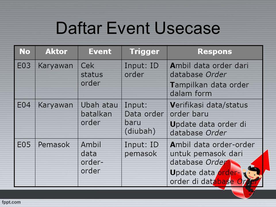 27 Daftar Event Usecase NoAktorEventTriggerRespons E03KaryawanCek status order Input: ID order Ambil data order dari database Order Tampilkan data ord