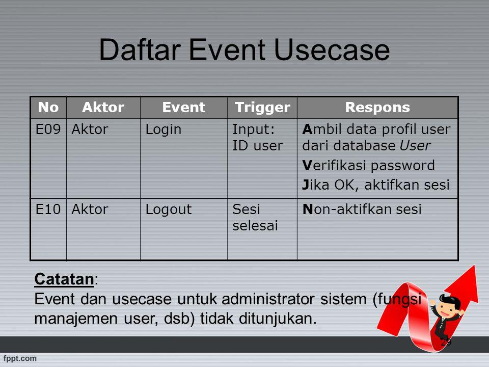 29 Daftar Event Usecase NoAktorEventTriggerRespons E09AktorLoginInput: ID user Ambil data profil user dari database User Verifikasi password Jika OK,