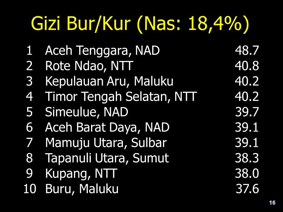 16 Gizi Bur/Kur (Nas: 18,4%) 1Aceh Tenggara, NAD 48.7 2Rote Ndao, NTT 40.8 3Kepulauan Aru, Maluku 40.2 4Timor Tengah Selatan, NTT 40.2 5Simeulue, NAD