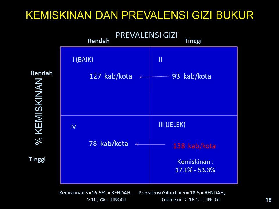 18 Rendah Tinggi 127 kab/kota93 kab/kota 78 kab/kota 138 kab/kota Tinggi PREVALENSI GIZI % KEMISKINAN IV I (BAIK) III (JELEK) II Kemiskinan : 17.1% -