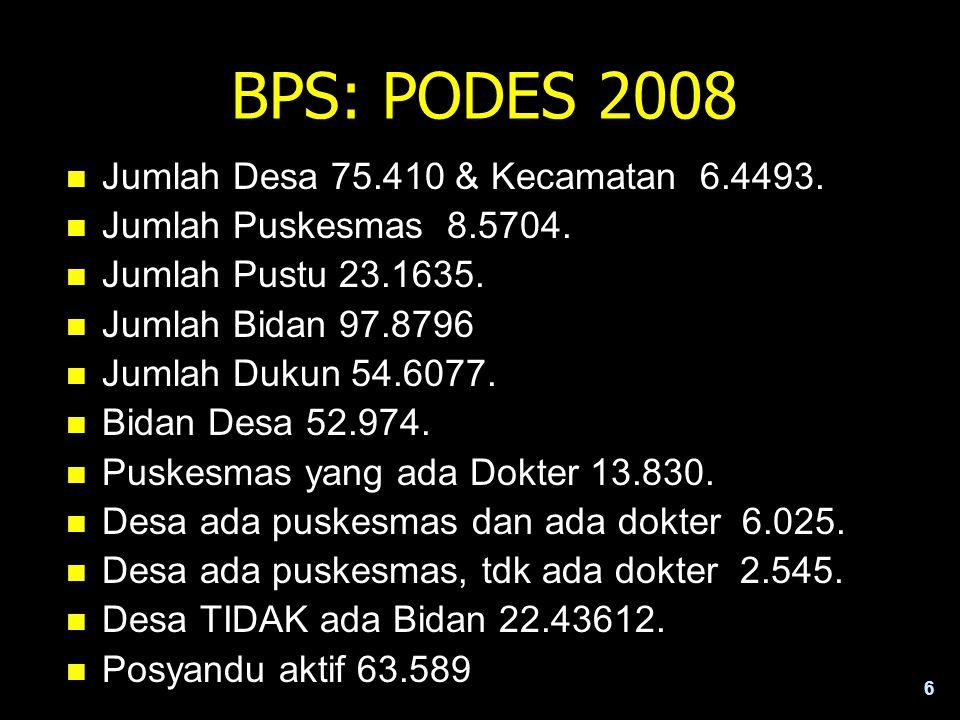 6 BPS: PODES 2008 n Jumlah Desa 75.410 & Kecamatan 6.4493. n Jumlah Puskesmas 8.5704. n Jumlah Pustu 23.1635. n Jumlah Bidan 97.8796 n Jumlah Dukun 54
