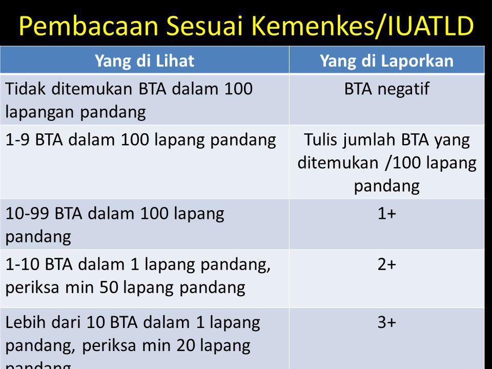 Pembacaan Sesuai Kemenkes/IUATLD Yang di LihatYang di Laporkan Tidak ditemukan BTA dalam 100 lapangan pandang BTA negatif 1-9 BTA dalam 100 lapang pan