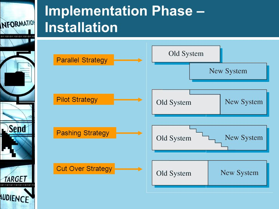 Implementation Phase – Installation Parallel Strategy Cut Over Strategy Pashing Strategy Pilot Strategy