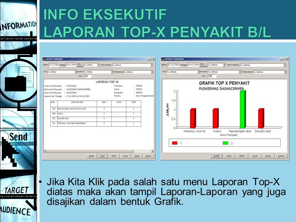 Jika Kita Klik pada salah satu menu Laporan Top-X diatas maka akan tampil Laporan-Laporan yang juga disajikan dalam bentuk Grafik.