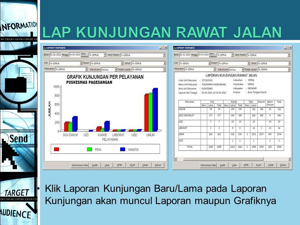 Klik Laporan Kunjungan Baru/Lama pada Laporan Kunjungan akan muncul Laporan maupun Grafiknya