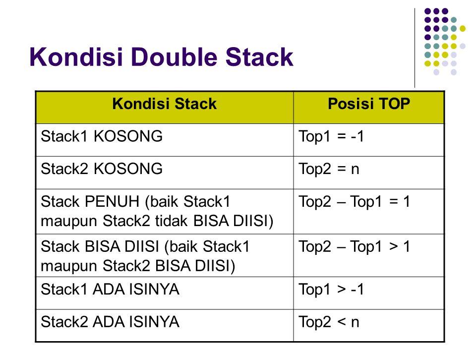 Kondisi Double Stack Kondisi StackPosisi TOP Stack1 KOSONGTop1 = -1 Stack2 KOSONGTop2 = n Stack PENUH (baik Stack1 maupun Stack2 tidak BISA DIISI) Top