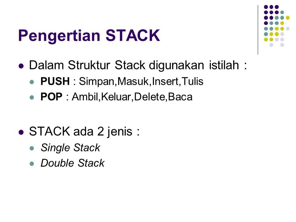 Pengertian STACK Dalam Struktur Stack digunakan istilah : PUSH : Simpan,Masuk,Insert,Tulis POP : Ambil,Keluar,Delete,Baca STACK ada 2 jenis : Single S