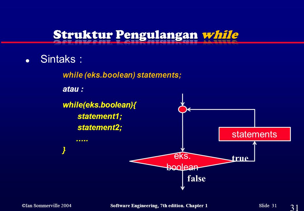 ©Ian Sommerville 2004Software Engineering, 7th edition. Chapter 1 Slide 31 l Sintaks : while (eks.boolean) statements; atau : while(eks.boolean){ stat