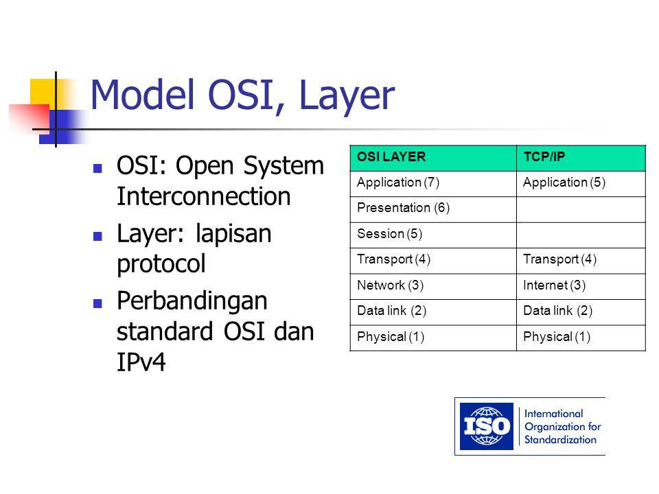 Model OSI, Layer OSI: Open System Interconnection Layer: lapisan protocol Perbandingan standard OSI dan IPv4 OSI LAYERTCP/IP Application (7)Applicatio