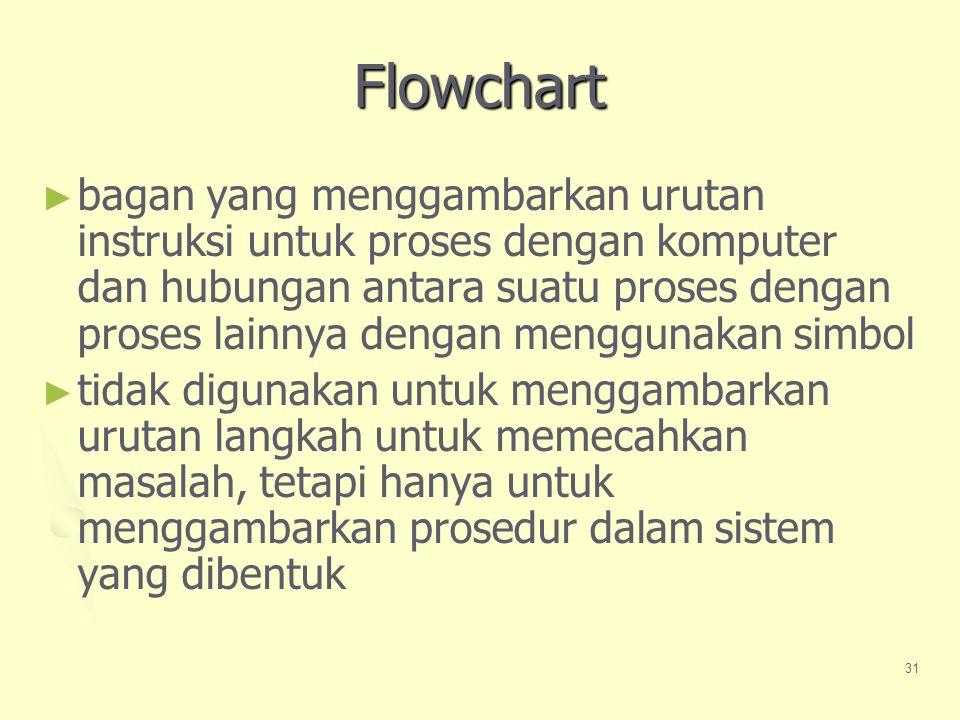 31 Flowchart ► ► bagan yang menggambarkan urutan instruksi untuk proses dengan komputer dan hubungan antara suatu proses dengan proses lainnya dengan menggunakan simbol ► ► tidak digunakan untuk menggambarkan urutan langkah untuk memecahkan masalah, tetapi hanya untuk menggambarkan prosedur dalam sistem yang dibentuk