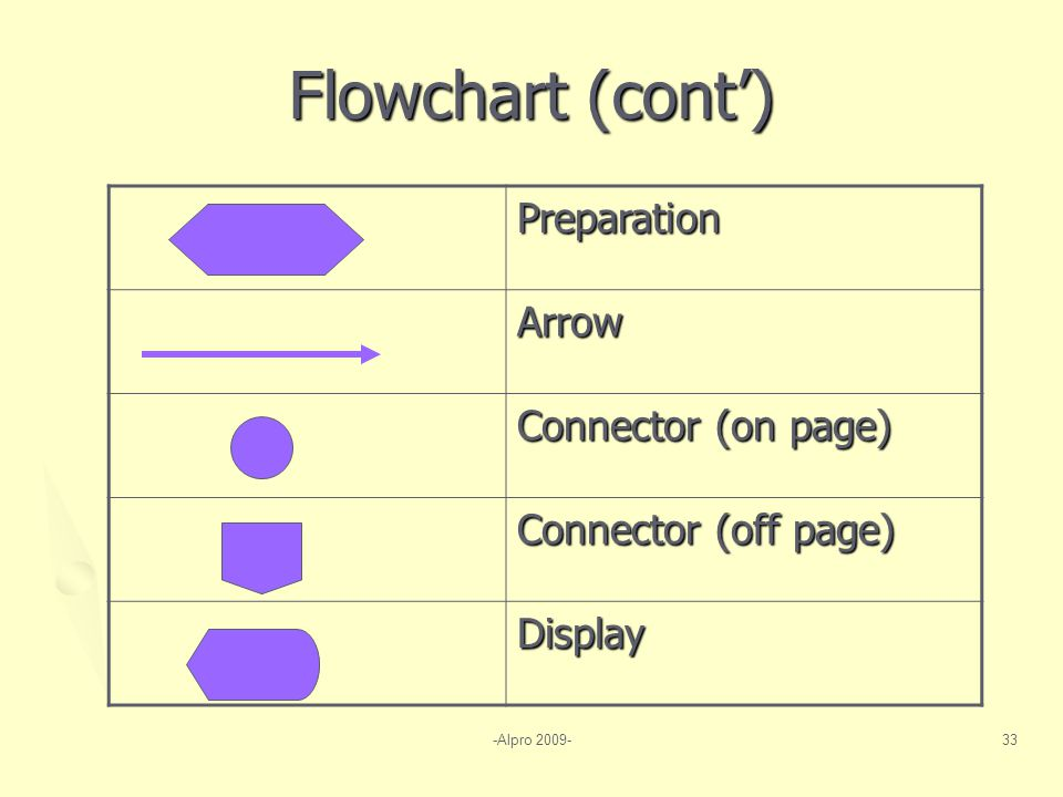 -Alpro 2009-33 Flowchart (cont') Preparation Arrow Connector (on page) Connector (off page) Display