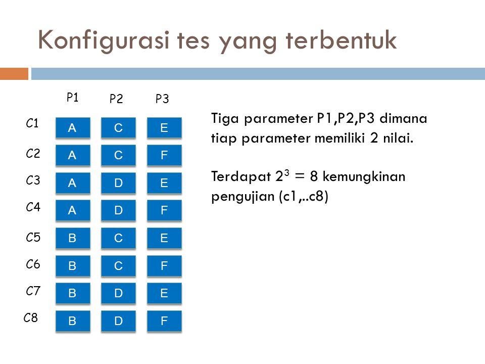 Konfigurasi tes yang terbentuk A A E E C C A A F F C C A A E E D D A A F F D D B B E E C C B B F F C C B B E E D D B B F F D D P1 P2P3 C1 C8 C2 C3 C4