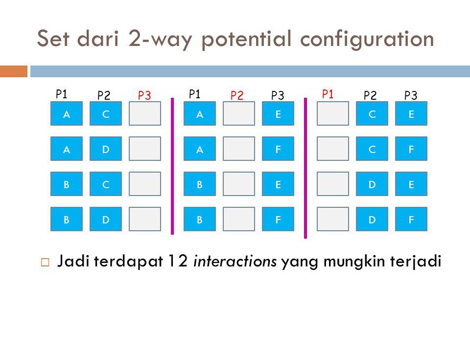 Set dari 2-way potential configuration  Jadi terdapat 12 interactions yang mungkin terjadi AC AD BC AE AF BE CE CF DE P1 P2P3 P1 P2P3 P1 P2P3 BDBFDF