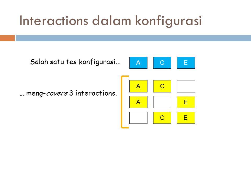 Interactions dalam konfigurasi AEC AC AE EC Salah satu tes konfigurasi... … meng-covers 3 interactions.