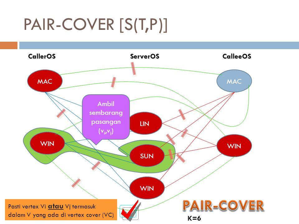 PAIR-COVER [S(T,P)] CallerOSServerOSCalleeOS MAC WIN LIN SUN WIN MAC WIN K=6 Ambil sembarang pasangan (v i,v j ) Pasti vertex Vi atau Vj termasuk dala