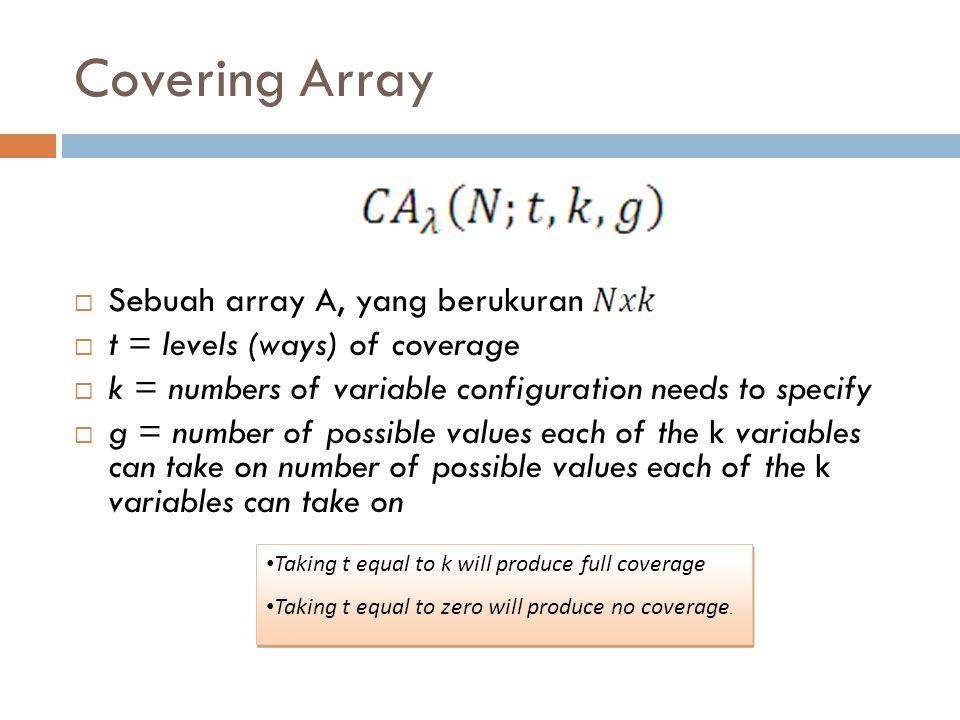 Software Testing With Covering Array  Software Testing Proses pengujian pada suatu komponen software dengan k parameter, dimana setiap parameter harus diuji dengan g nilai (possible value) maka jumlah konfigurasi yang terbentuk adalah g k  Covering Array Cukup dengan melakukan pengujian sebanyak subset t (t-way cover), jadi jumlah konfigurasi test suite yang terbentuk adalah g t