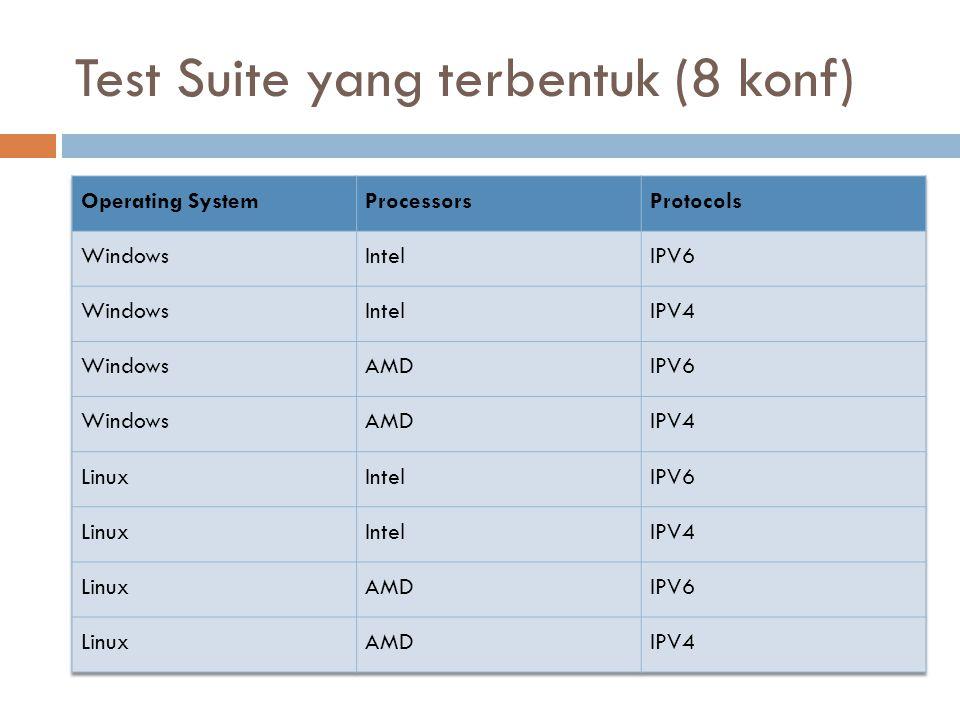 Test Suite yang terbentuk (8 konf)