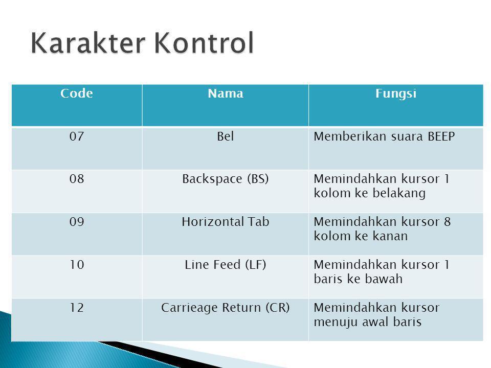 CodeNamaFungsi 07BelMemberikan suara BEEP 08Backspace (BS)Memindahkan kursor 1 kolom ke belakang 09Horizontal TabMemindahkan kursor 8 kolom ke kanan 1