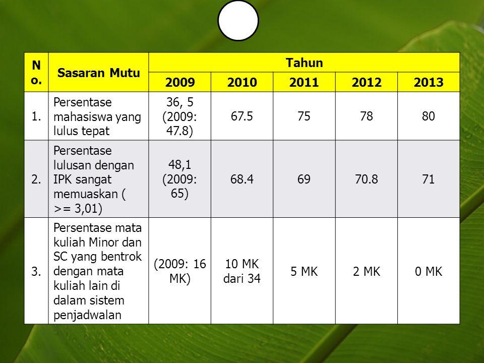N o. Sasaran Mutu Tahun 20092010201120122013 1. Persentase mahasiswa yang lulus tepat 36, 5 (2009: 47.8) 67.5757880 2. Persentase lulusan dengan IPK s