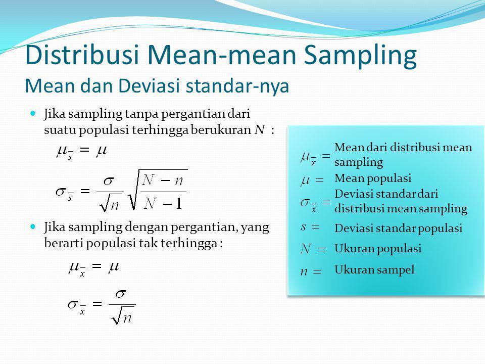 Distribusi Mean-mean Sampling Mean dan Deviasi standar-nya Jika sampling tanpa pergantian dari suatu populasi terhingga berukuran N : Jika sampling dengan pergantian, yang berarti populasi tak terhingga : Mean dari distribusi mean sampling Mean populasi Deviasi standar dari distribusi mean sampling Deviasi standar populasi Ukuran populasi Ukuran sampel