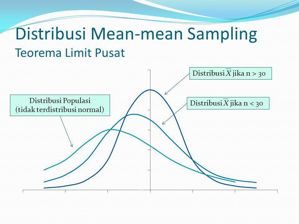 Distribusi Mean-mean Sampling Teorema Limit Pusat Distribusi X jika n > 30Distribusi X jika n < 30Distribusi Populasi (tidak terdistribusi normal)