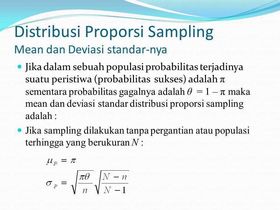 Distribusi Proporsi Sampling Mean dan Deviasi standar-nya Jika dalam sebuah populasi probabilitas terjadinya suatu peristiwa (probabilitas sukses) adalah π sementara probabilitas gagalnya adalah θ = 1 – π maka mean dan deviasi standar distribusi proporsi sampling adalah : Jika sampling dilakukan tanpa pergantian atau populasi terhingga yang berukuran N :