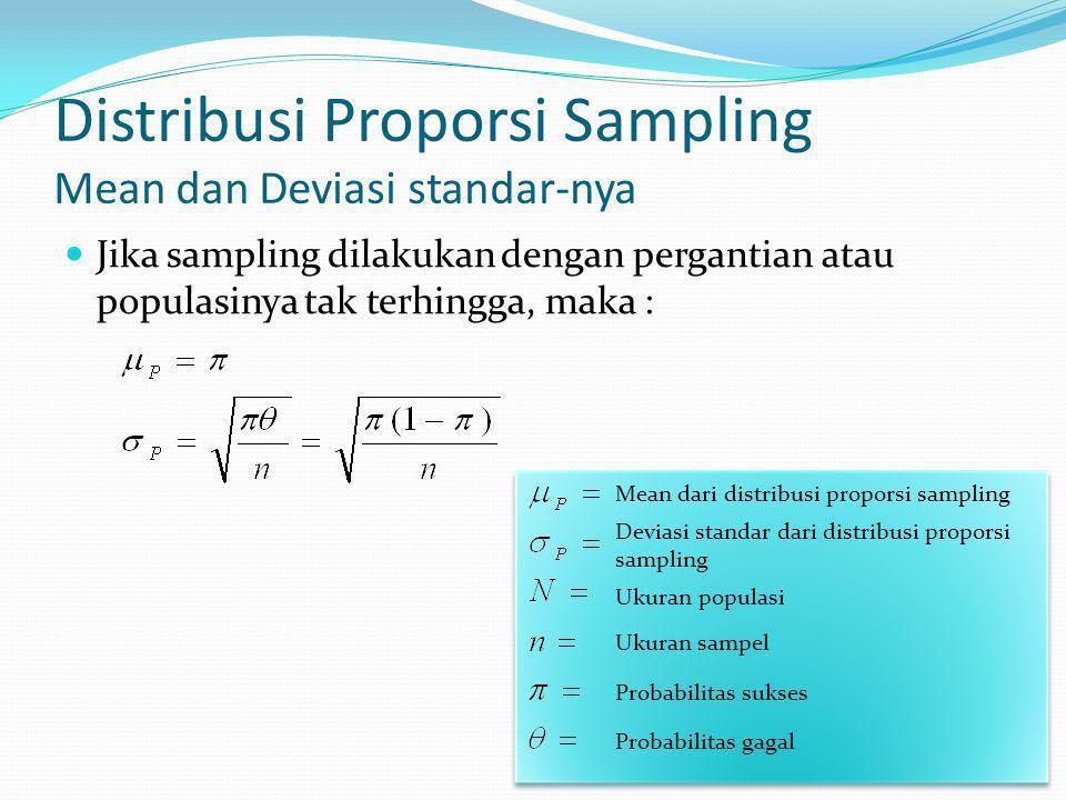 Distribusi Proporsi Sampling Mean dan Deviasi standar-nya Jika sampling dilakukan dengan pergantian atau populasinya tak terhingga, maka : Mean dari distribusi proporsi sampling Deviasi standar dari distribusi proporsi sampling Ukuran populasi Ukuran sampel Probabilitas sukses Probabilitas gagal