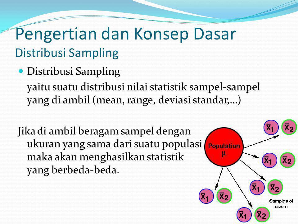 Pengertian dan Konsep Dasar Distribusi Sampling Distribusi Sampling yaitu suatu distribusi nilai statistik sampel-sampel yang di ambil (mean, range, deviasi standar,…) Jika di ambil beragam sampel dengan ukuran yang sama dari suatu populasi maka akan menghasilkan statistik yang berbeda-beda.