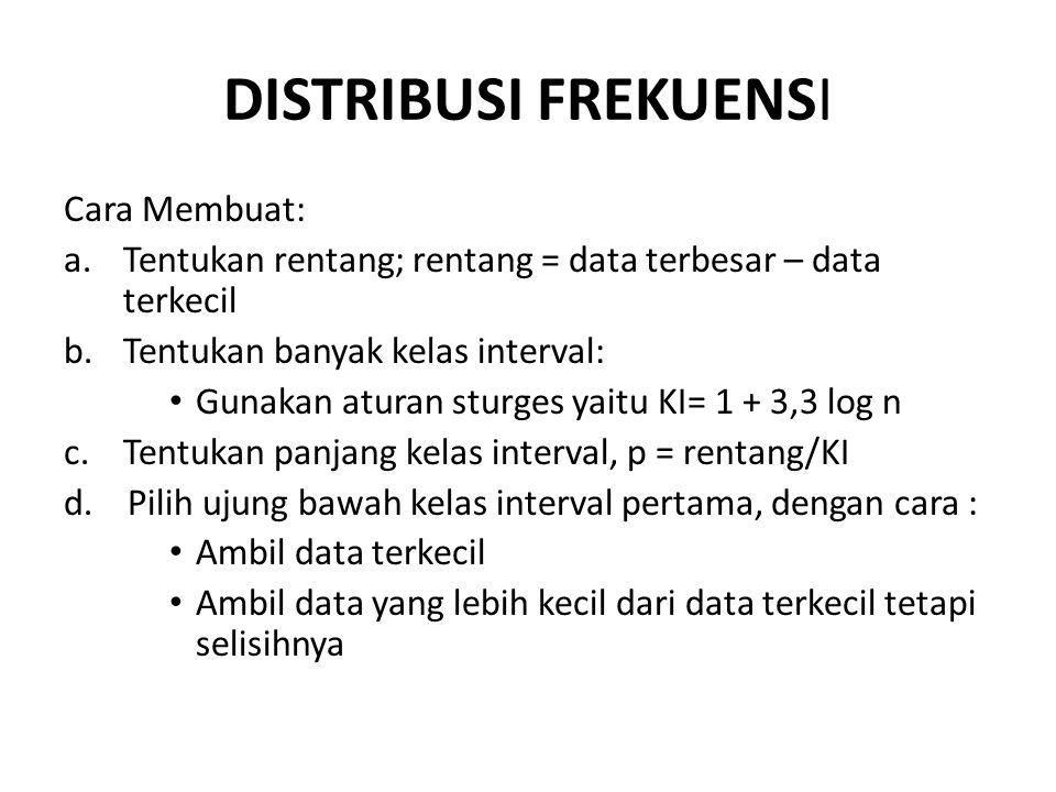 DISTRIBUSI FREKUENSI Cara Membuat: a.Tentukan rentang; rentang = data terbesar – data terkecil b.Tentukan banyak kelas interval: Gunakan aturan sturge