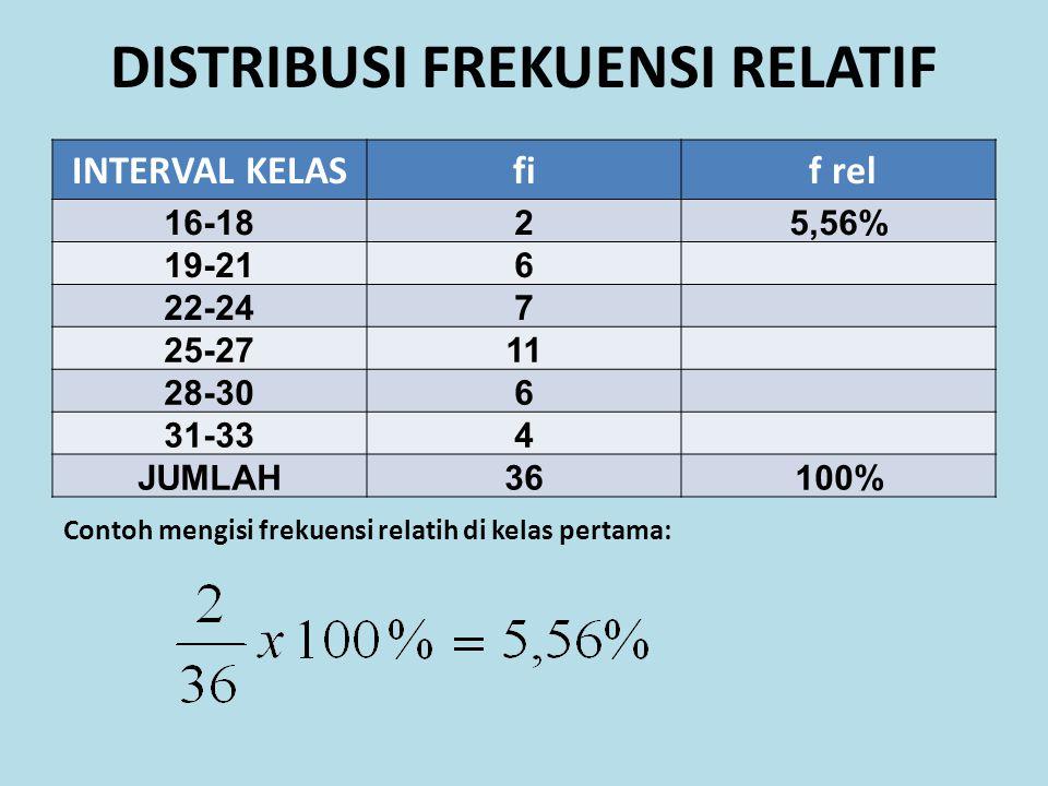DISTRIBUSI FREKUENSI RELATIF INTERVAL KELASfi f rel 16-1825,56% 19-216 22-247 25-2711 28-306 31-334 JUMLAH36100% Contoh mengisi frekuensi relatih di k