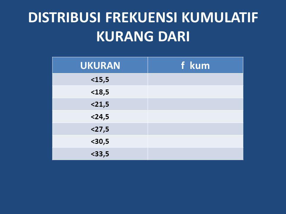 DISTRIBUSI FREKUENSI KUMULATIF KURANG DARI UKURANf kum <15,5 <18,5 <21,5 <24,5 <27,5 <30,5 <33,5
