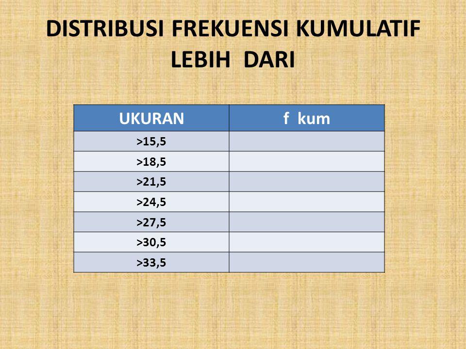 DISTRIBUSI FREKUENSI KUMULATIF LEBIH DARI UKURANf kum >15,5 >18,5 >21,5 >24,5 >27,5 >30,5 >33,5