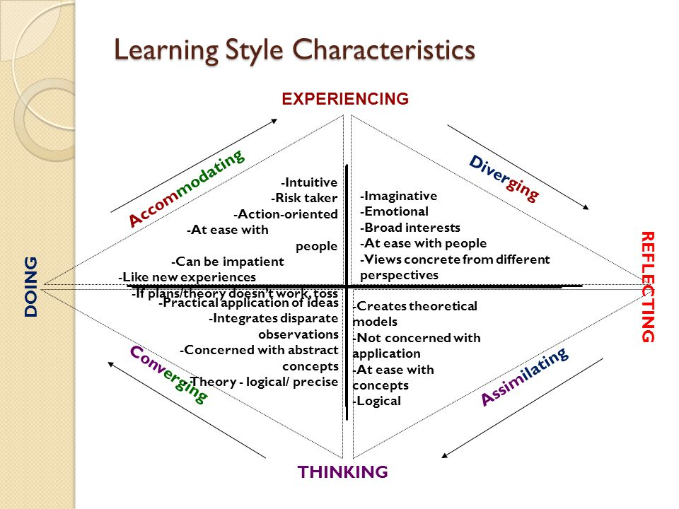 Learning Style Characteristics Accommodating Diverging Assimilating Converging -Intuitive -Risk taker -Action-oriented -At ease with people -Can be im