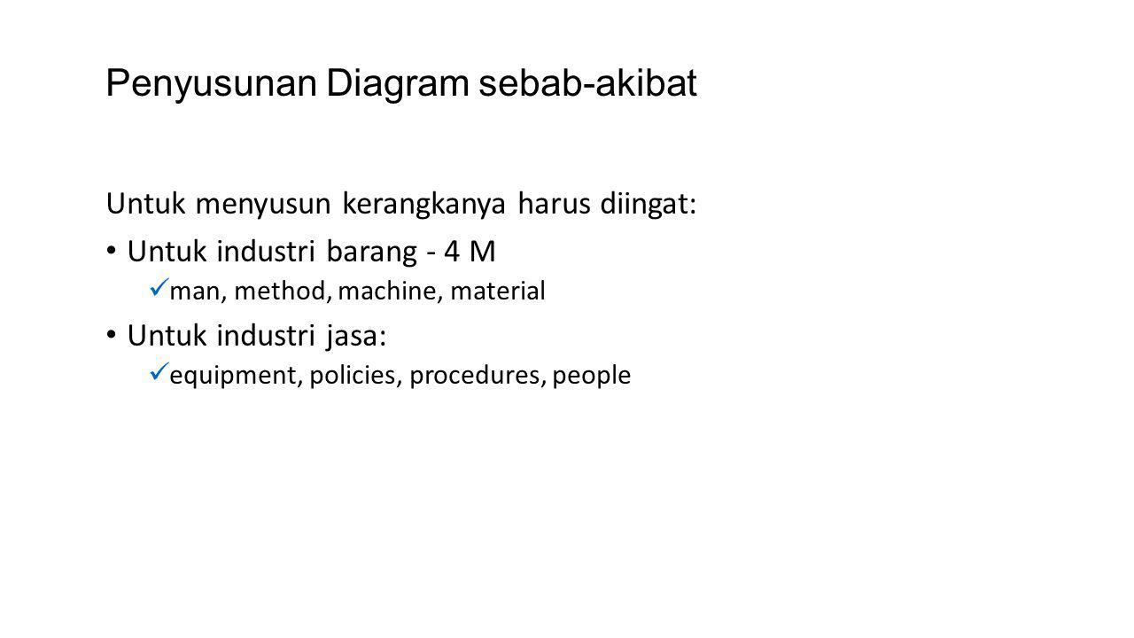 Penyusunan Diagram sebab-akibat Untuk menyusun kerangkanya harus diingat: Untuk industri barang - 4 M man, method, machine, material Untuk industri jasa: equipment, policies, procedures, people