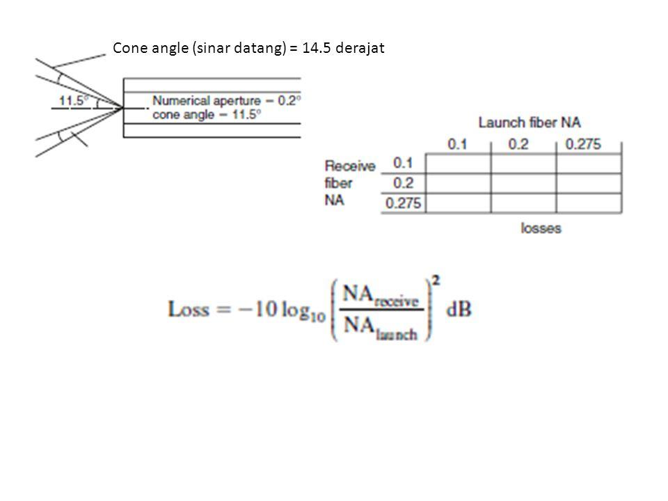 Cone angle (sinar datang) = 14.5 derajat