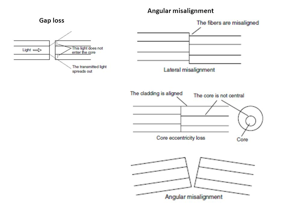 Gap loss Angular misalignment